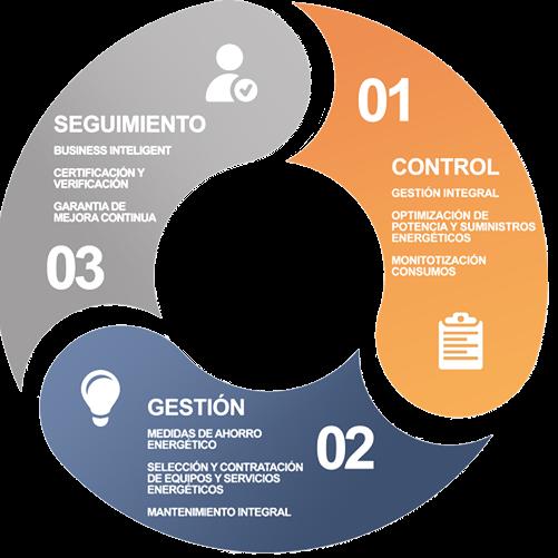 ciclo de gestoria energetica control gestion y seguimiento