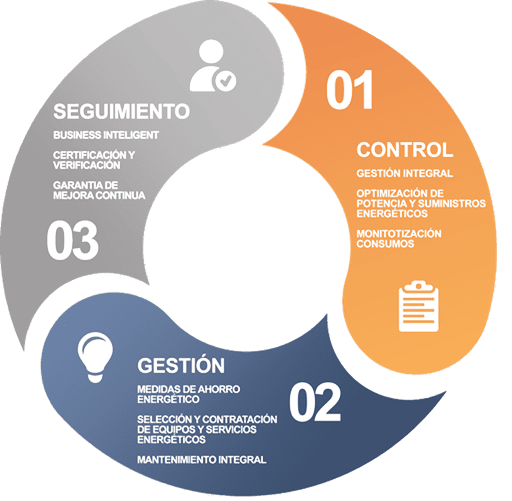 asesoramiento energético con los ciclos de control gestión y seguimiento
