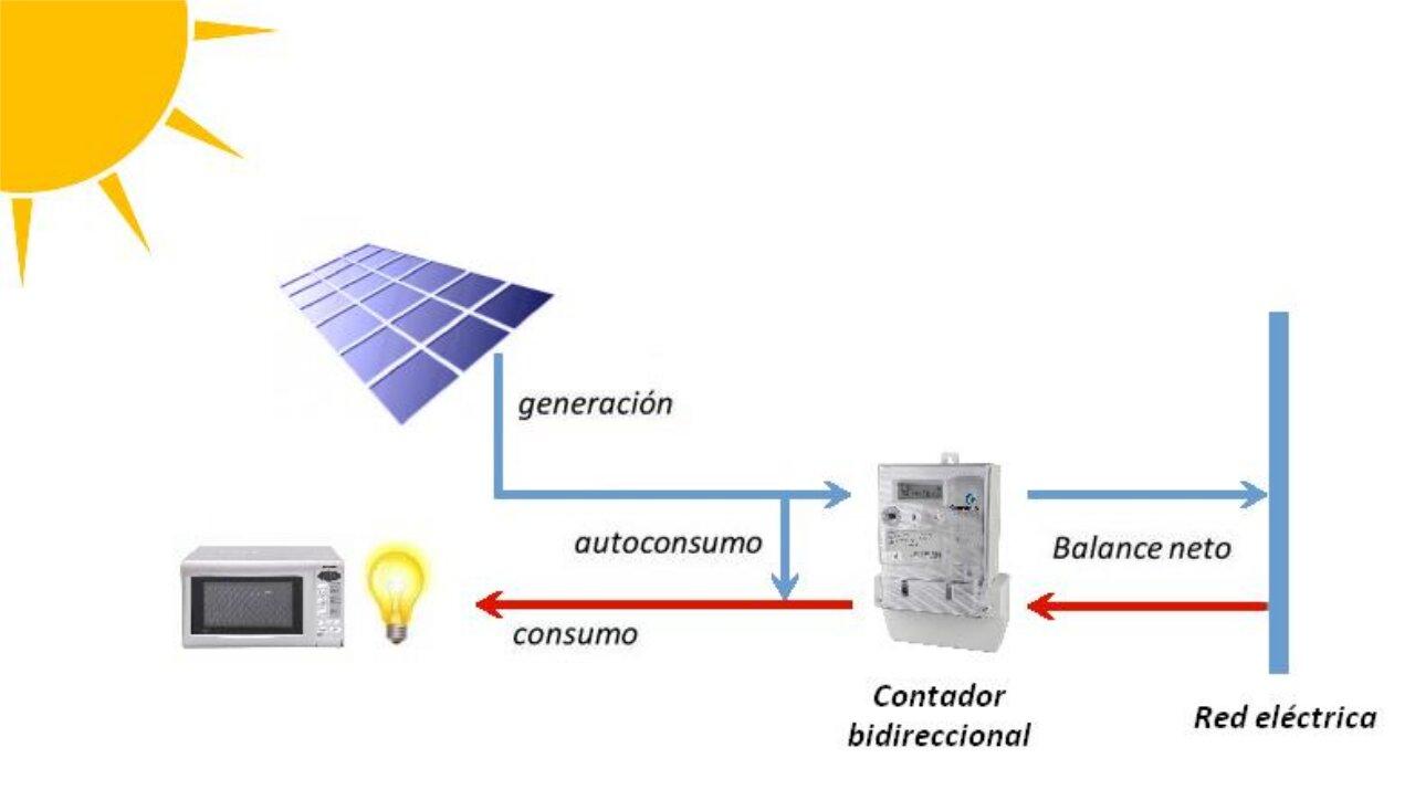 Esquema del funcionamiento del autoconsumo electrico